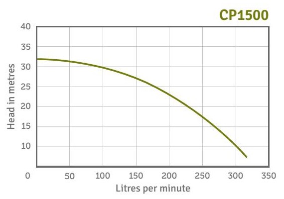 CP1500 Performance