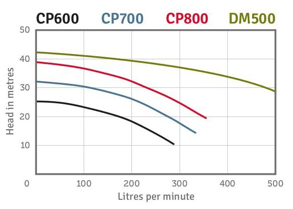CP600 Performance