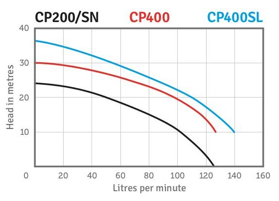 CP400 Performance