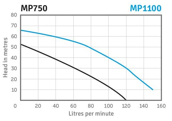 MP750 Performance