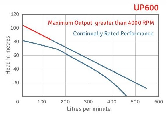 UP600 Performance